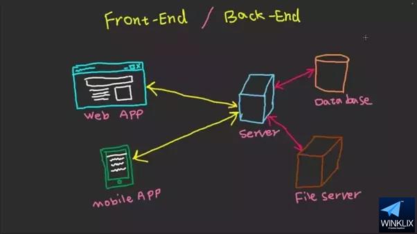 technology stack winklix